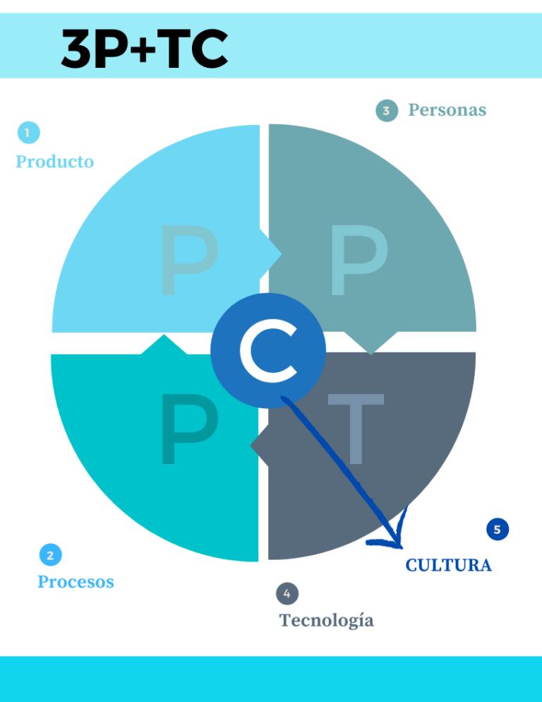 metodología3p+tc